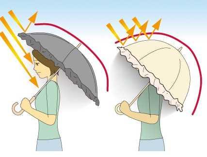 ข้อแตกต่าง สำหรับร่มทรงงุ้ม
